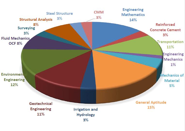 GATE CE Paper Analysis Chart