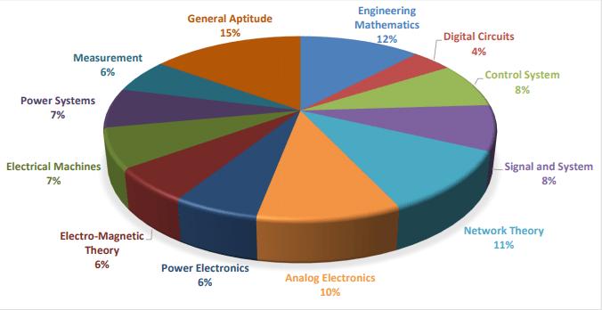 GATE EE Exam Analysis