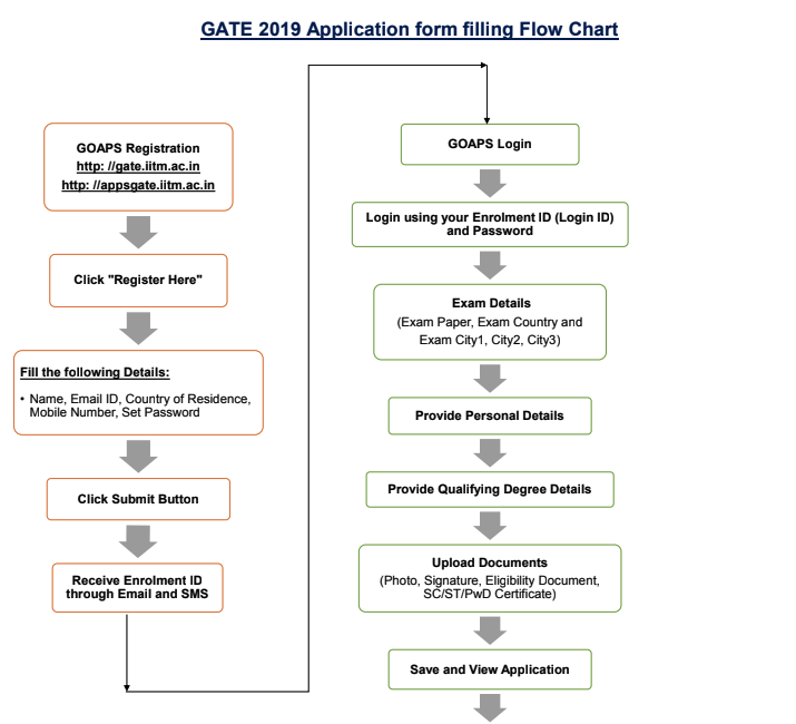 GATE Application Form Flow Chart
