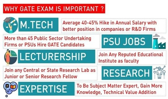 Why GATE Exam in important