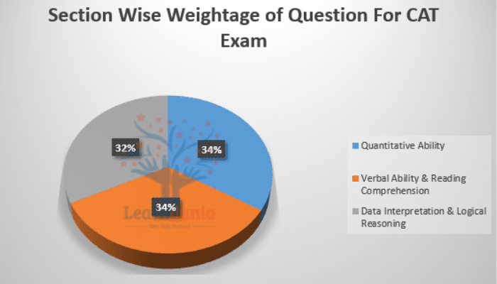 Section Wise Weightage of Question