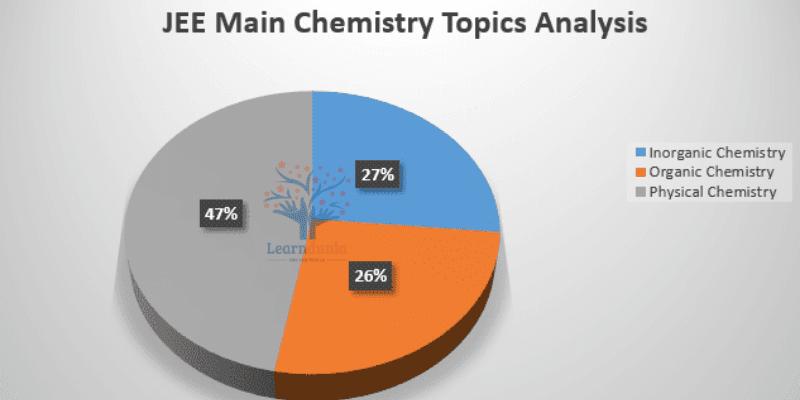JEE Main Chemistry Paper Analysis