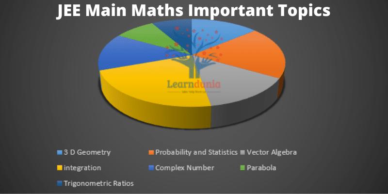 JEE Main Maths Important Topics