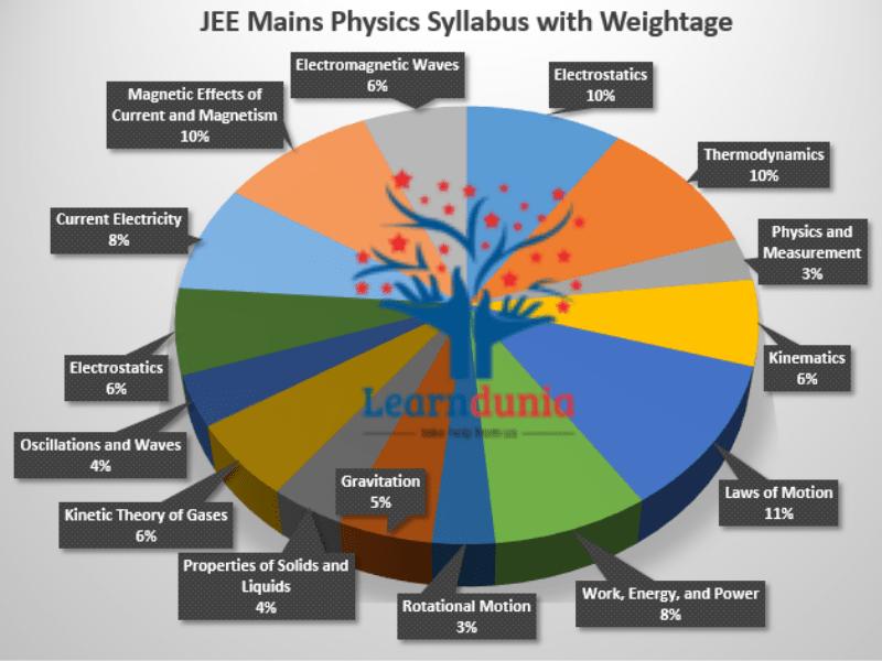 JEE Main Physics Syllabus Weightage
