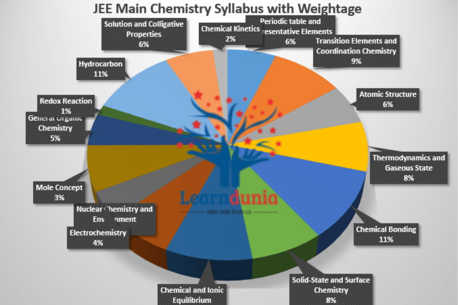JEE Main Chemistry Syllabus Weightage