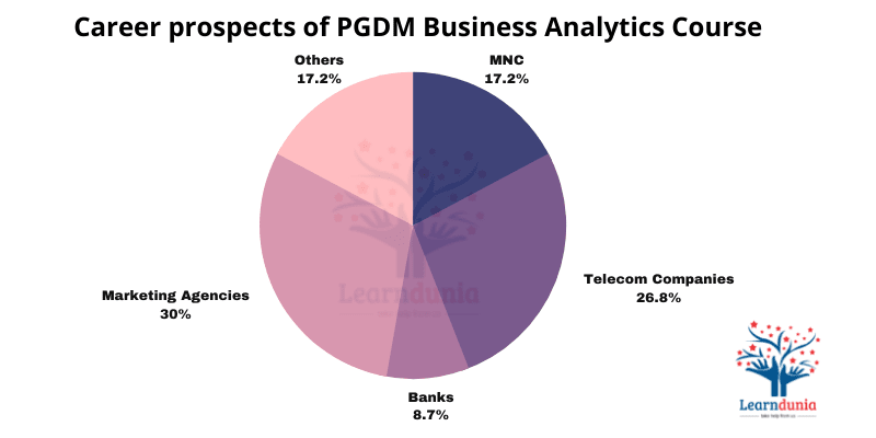 Career prospects of PGDM Business Analytics Course
